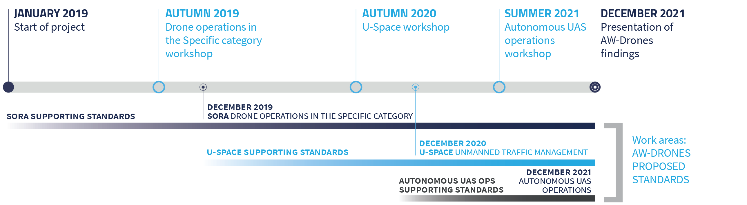 "January 2019: Start of the project Autumn 2019: ""Drone operations in the Specific category"" workshop December 2019: SORA - Drone operations in the specific category proposed standard Autumn 2020: ""U-Space"" workshop December 2020: U-Space - Unmanned traffic management proposed standard Summer 2021: ""Autonomous UAS operations"" workshop December 2021: Autonomous UAS operations proposed standard December 2021: Presentation of AW-Drones findings"